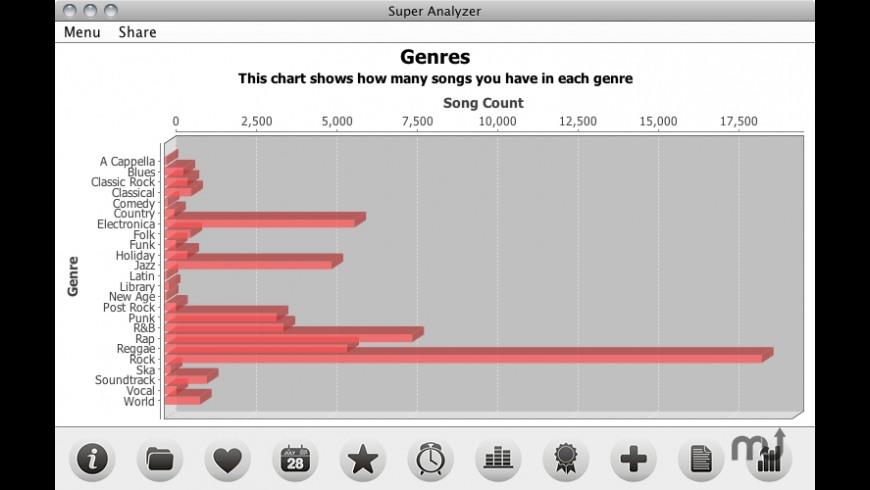 Super Analyzer for Mac - review, screenshots